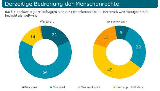 Mehr als die Hälfte bereit, sich für die Menschenrechte zu engagieren 1 | © Integral
