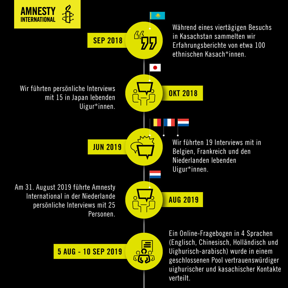 amnesty-recherche-uiguren-china-exil